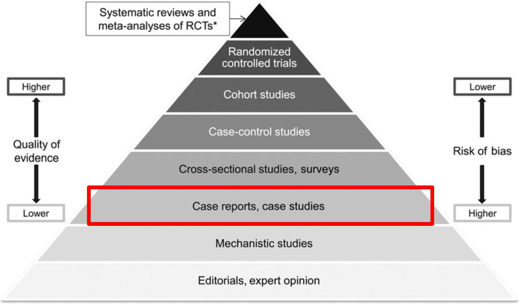 Hierarchy-of-evidence-pyramid